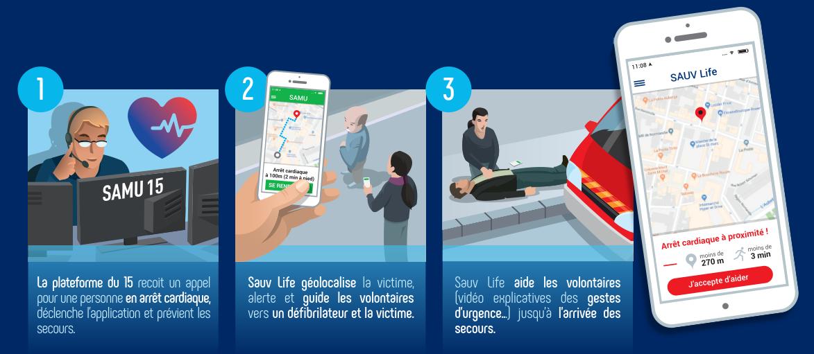 Sauv life, l'application du SAMU qui sauve des vies Infog_1556012718359-png?ID_FICHE=19347