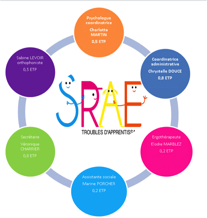 SRAE personnel